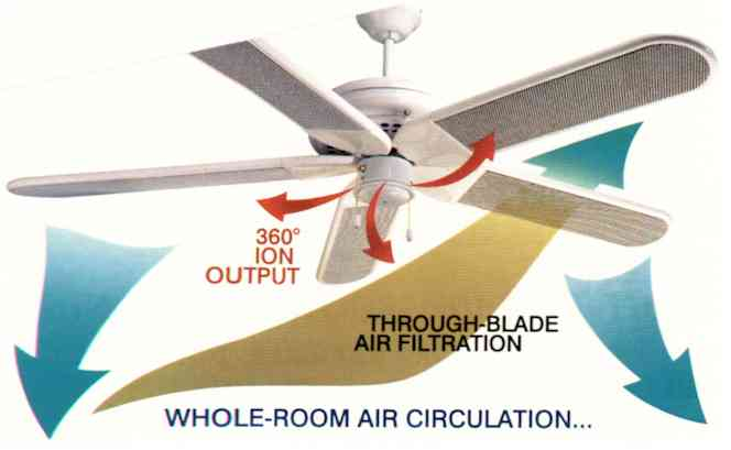 Air cleaning ceiling fans ceiling fan air cleaners clairion hega air cleaners air purifiers smokemaster miracleair austin air healthmate aloadofball Image collections